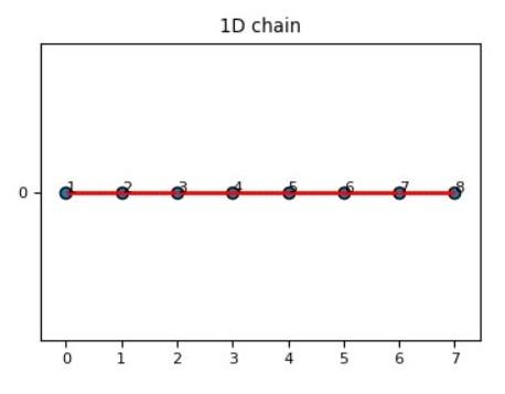 network1 - 1dchain