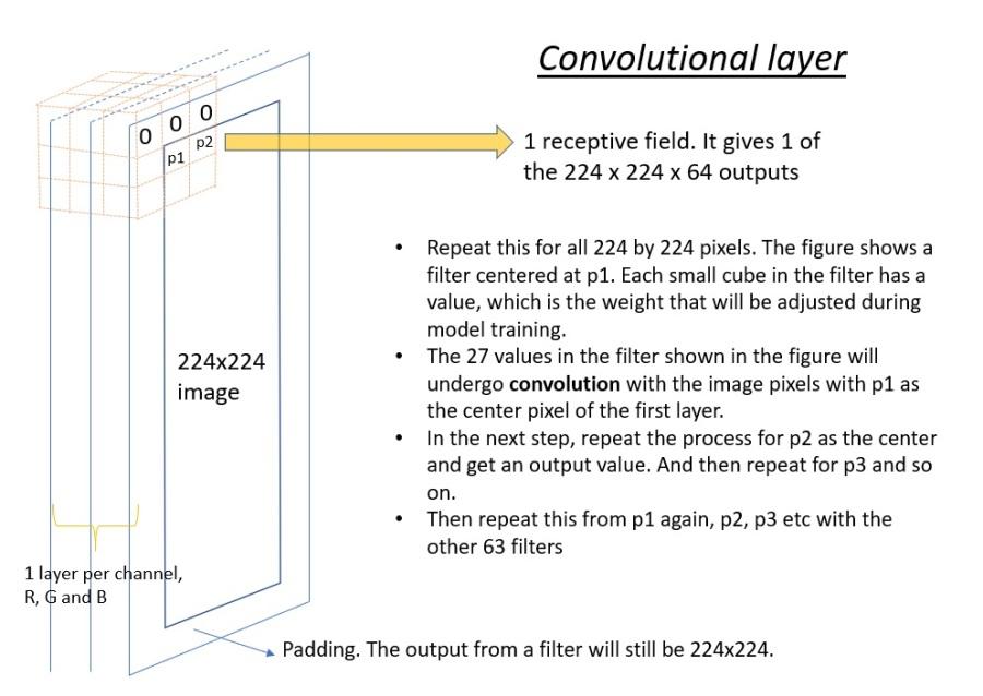 conv layer