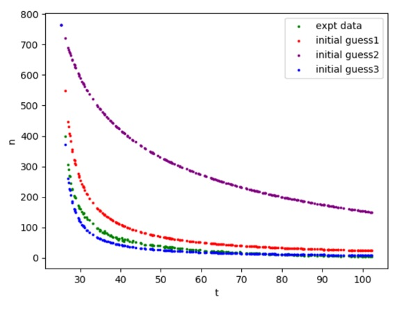 Parameter Estimation for Differential Equations using Scipy Least